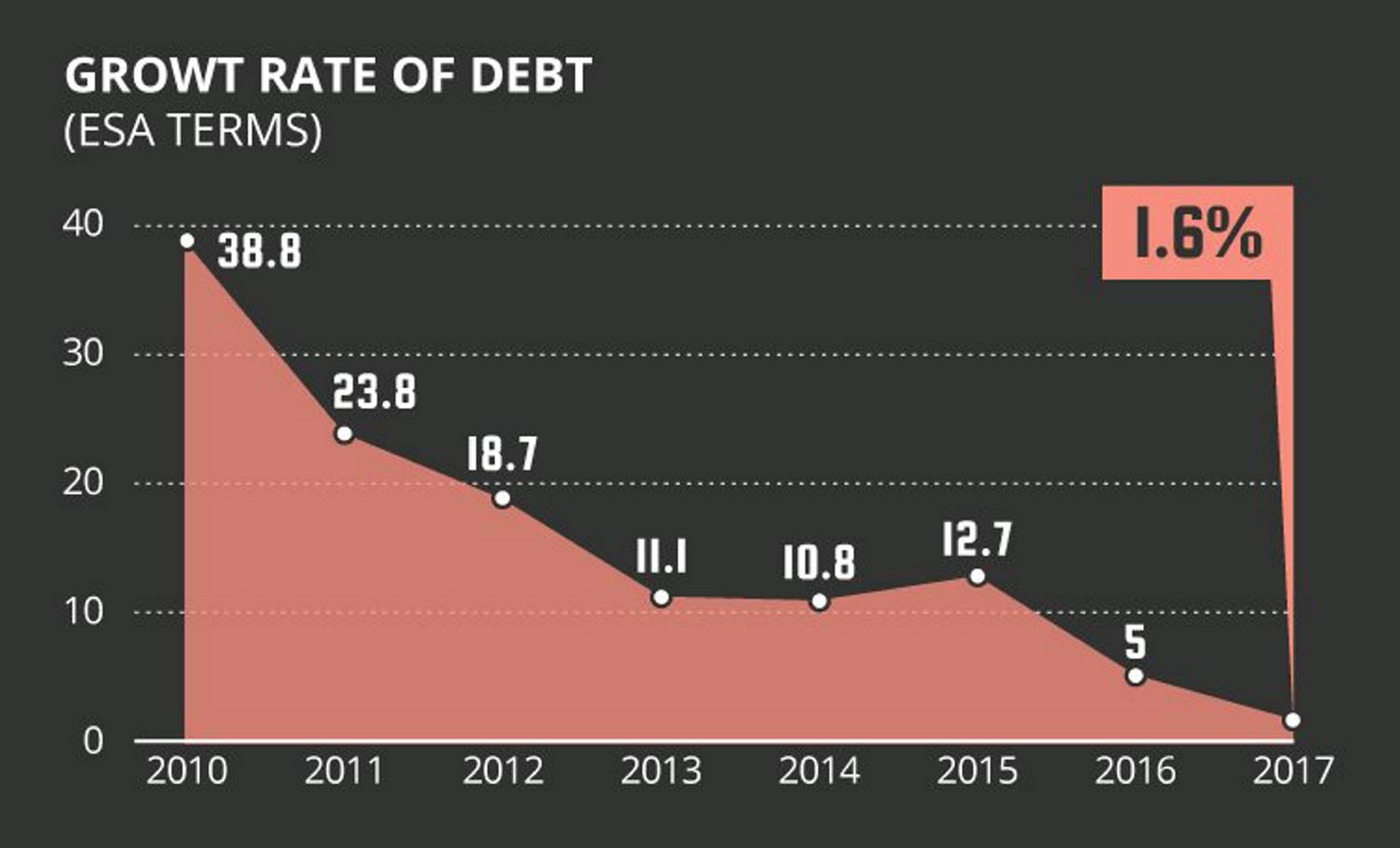 Debt growth rate