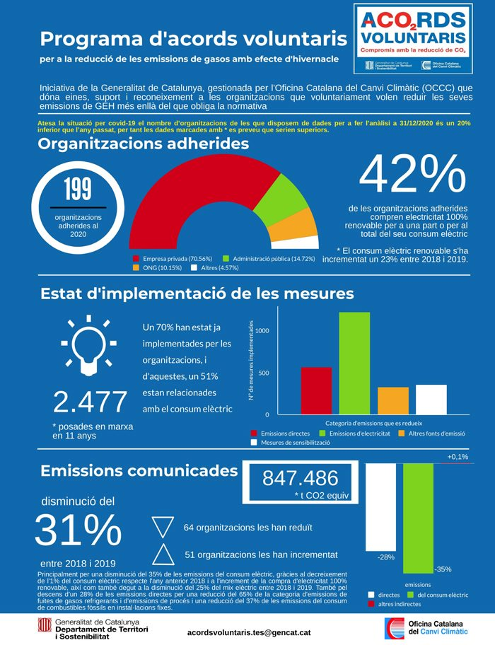 Infografia Programa Acords Voluntaris